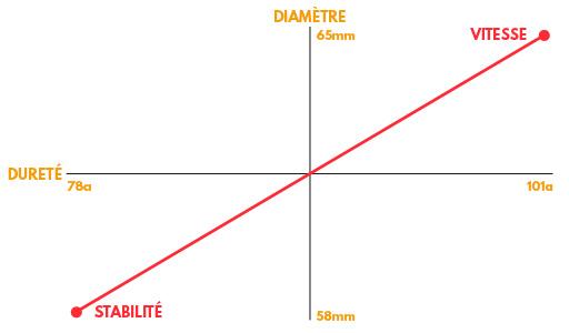 graph choisir roues quad